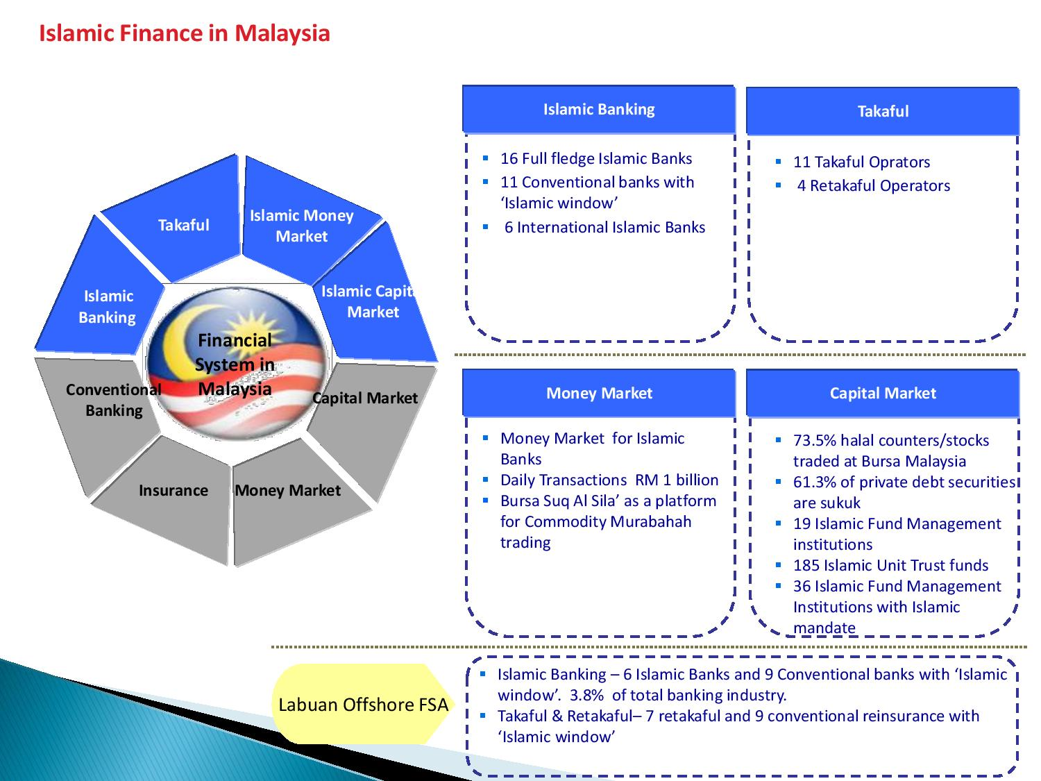 The-demand-for-Islamic-finance-and-Malaysian-experience-30032015-CALICUT-KERALA-page-002