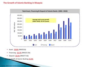 The demand for Islamic finance and Malaysian experience 30032015 CALICUT KERALA page 003 300x225 - The-demand-for-Islamic-finance-and-Malaysian-experience-30032015-CALICUT-KERALA-page-003