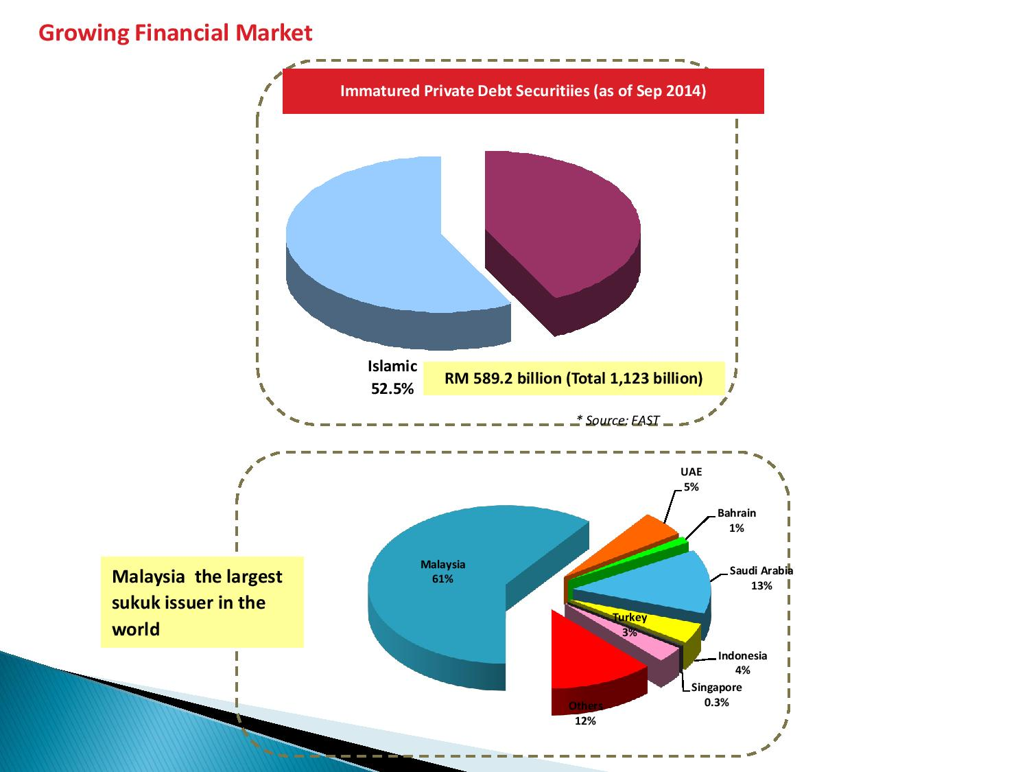 The-demand-for-Islamic-finance-and-Malaysian-experience-30032015-CALICUT-KERALA-page-004